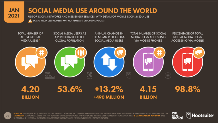 Social Media Usage in Malaysia (by Hootsuite and we are social)
